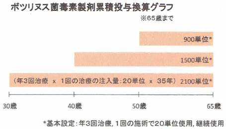 ボツリヌス菌体内累積量グラフ